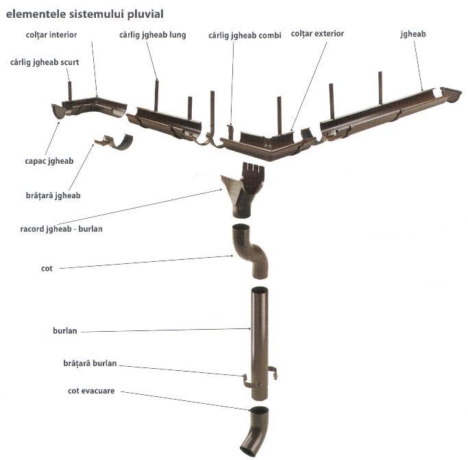Schita sistem pluvial Niagara